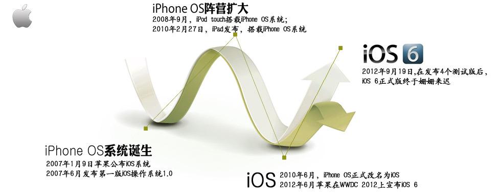 iOS6时间线