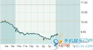 不看好诺基亚微软联手 诺基亚股票开盘大跌